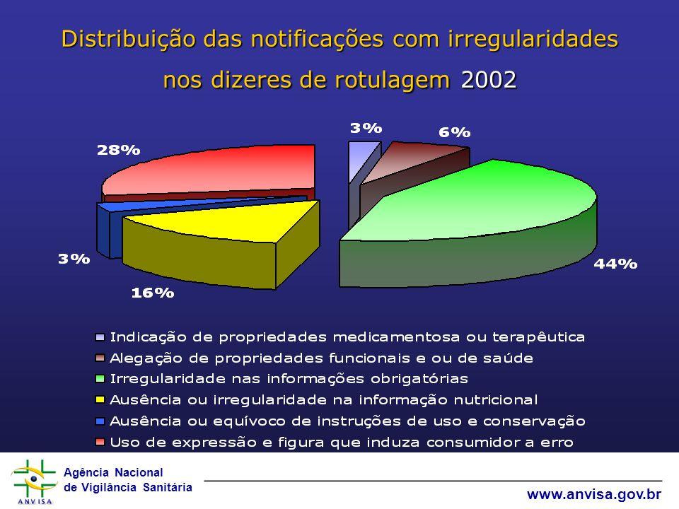 Agência Nacional de Vigilância Sanitária www.anvisa.gov.br Distribuição das notificações com irregularidades nos dizeres de rotulagem2002 Distribuição