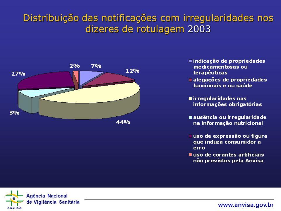 Agência Nacional de Vigilância Sanitária www.anvisa.gov.br Distribuição das notificações com irregularidades nos dizeres de rotulagem2003 Distribuição