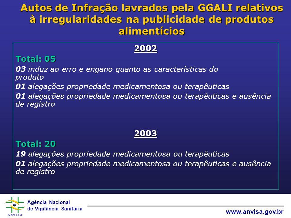 Agência Nacional de Vigilância Sanitária www.anvisa.gov.br Autos de Infração lavrados pela GGALI relativos à irregularidades na publicidade de produto