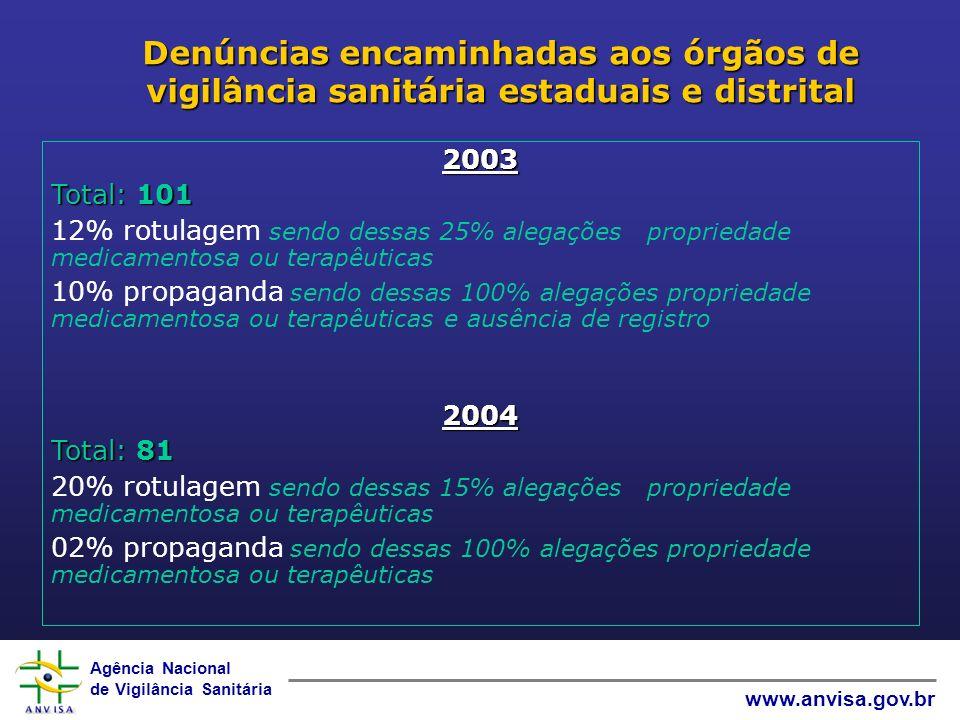 Agência Nacional de Vigilância Sanitária www.anvisa.gov.br Denúncias encaminhadas aos órgãos de vigilância sanitária estaduais e distrital 2003 Total: