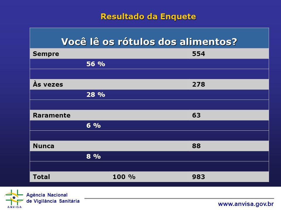 Agência Nacional de Vigilância Sanitária www.anvisa.gov.br Resultado da Enquete Você lê os rótulos dos alimentos? Sempre 554 56 % Às vezes 278 28 % Ra