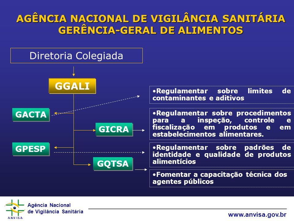 Agência Nacional de Vigilância Sanitária www.anvisa.gov.br AGÊNCIA NACIONAL DE VIGILÂNCIA SANITÁRIA GERÊNCIA-GERAL DE ALIMENTOS Regulamentar sobre pro
