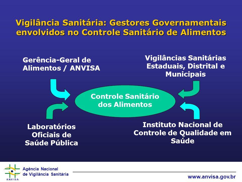 Agência Nacional de Vigilância Sanitária www.anvisa.gov.br Vigilância Sanitária: Gestores Governamentais envolvidos no Controle Sanitário de Alimentos
