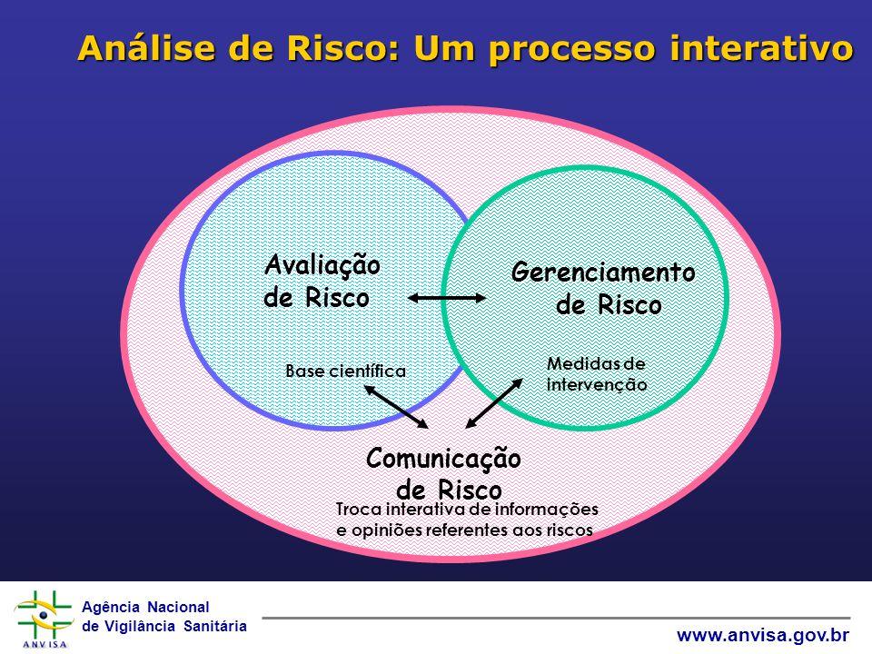 Agência Nacional de Vigilância Sanitária www.anvisa.gov.br Análise de Risco: Um processo interativo Gerenciamento de Risco Base científica Troca interativa de informações e opiniões referentes aos riscos Medidas de intervenção Avaliação de Risco Gerenciamento de Risco de Risco Comunicação