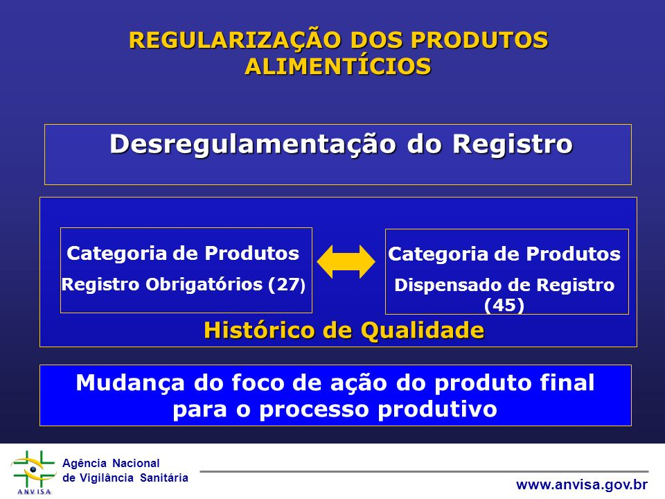 Agência Nacional de Vigilância Sanitária www.anvisa.gov.br REGULARIZAÇÃO DOS PRODUTOS ALIMENTÍCIOS Categoria de Produtos Registro Obrigatórios (27 ) Categoria de Produtos Dispensado de Registro (45) Desregulamentação do Registro Histórico de Qualidade Mudança do foco de ação do produto final para o processo produtivo