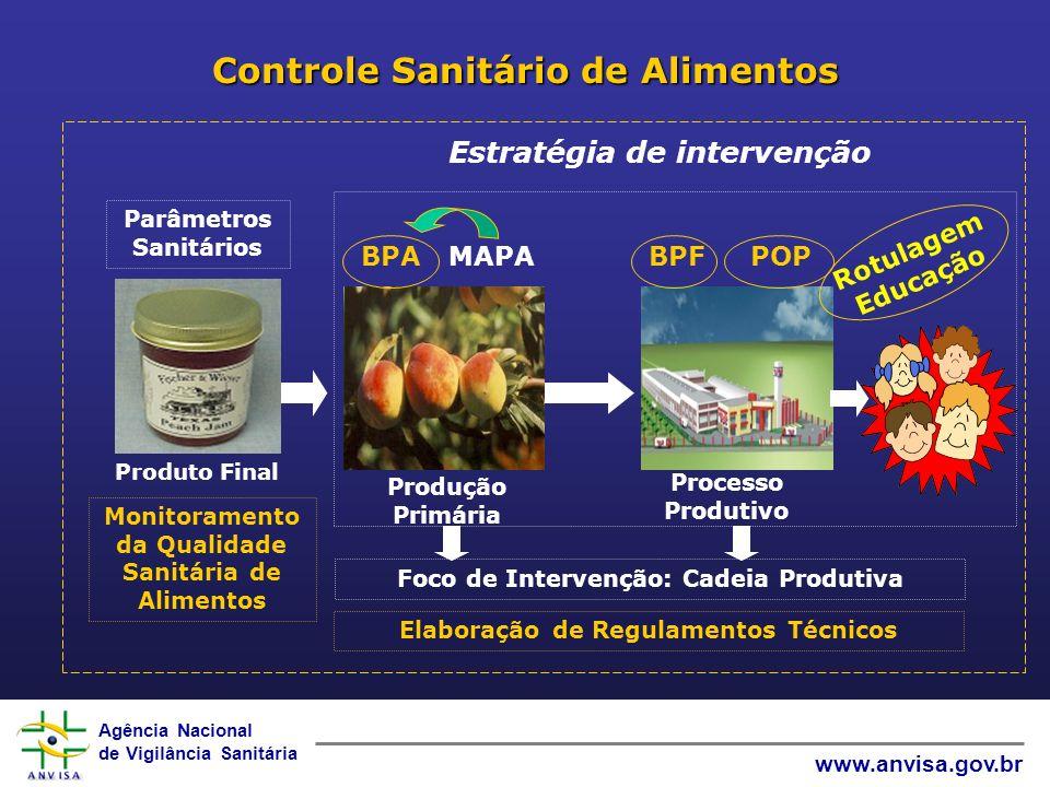 Agência Nacional de Vigilância Sanitária www.anvisa.gov.br Controle Sanitário de Alimentos Rotulagem Educação Estratégia de intervenção Produção Primá