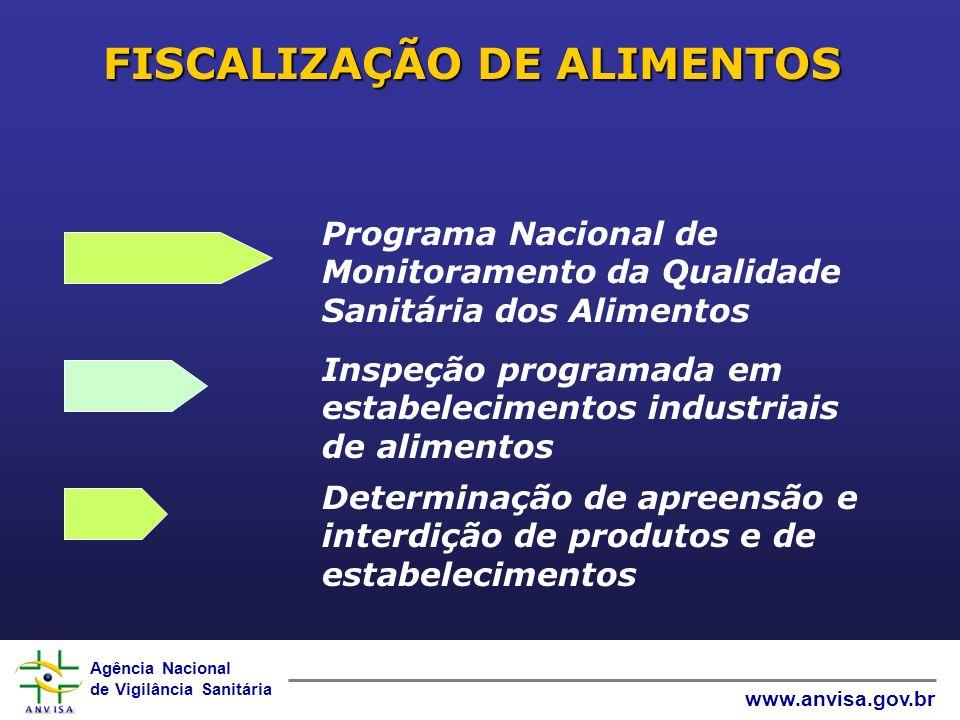 Agência Nacional de Vigilância Sanitária www.anvisa.gov.br FISCALIZAÇÃO DE ALIMENTOS Programa Nacional de Monitoramento da Qualidade Sanitária dos Alimentos Inspeção programada em estabelecimentos industriais de alimentos Determinação de apreensão e interdição de produtos e de estabelecimentos