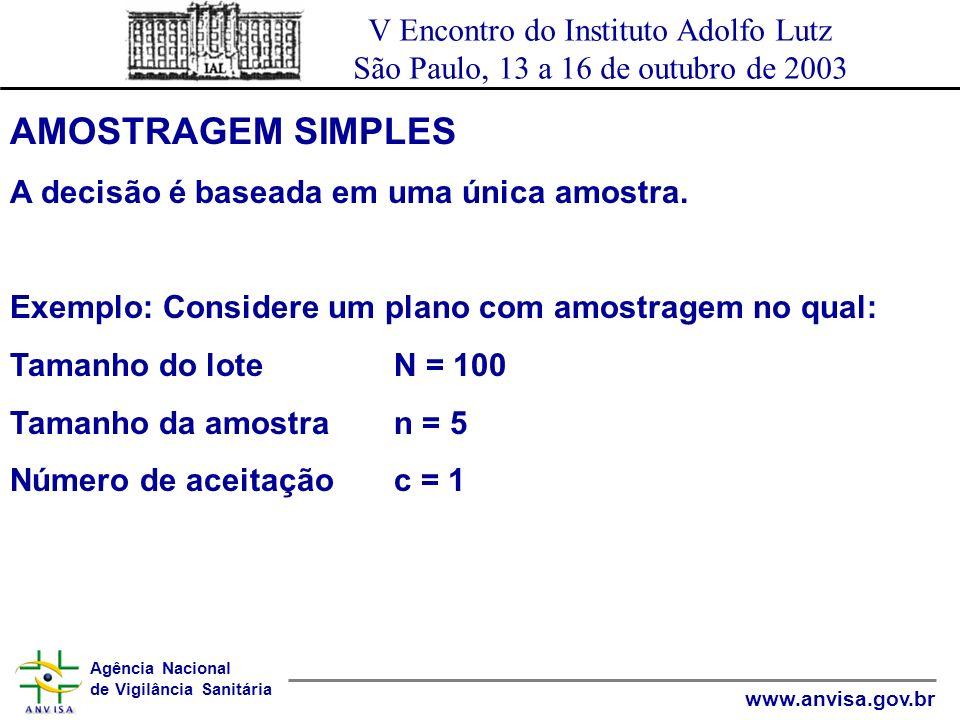Agência Nacional de Vigilância Sanitária www.anvisa.gov.br V Encontro do Instituto Adolfo Lutz São Paulo, 13 a 16 de outubro de 2003 AMOSTRAGEM SIMPLE