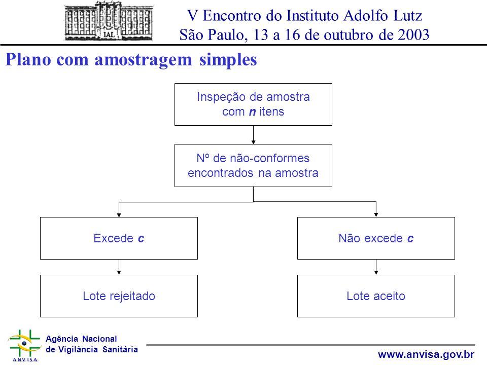 Agência Nacional de Vigilância Sanitária www.anvisa.gov.br V Encontro do Instituto Adolfo Lutz São Paulo, 13 a 16 de outubro de 2003 AMOSTRAGEM DUPLA A decisão é baseada em duas amostras retiradas do lote.