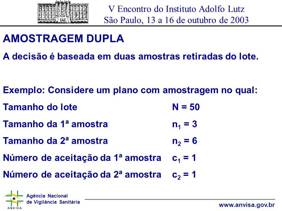Agência Nacional de Vigilância Sanitária www.anvisa.gov.br V Encontro do Instituto Adolfo Lutz São Paulo, 13 a 16 de outubro de 2003 AMOSTRAGEM DUPLA