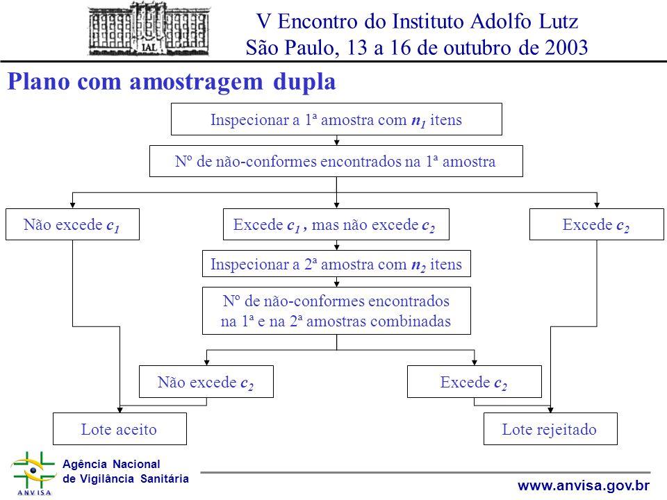 Agência Nacional de Vigilância Sanitária www.anvisa.gov.br V Encontro do Instituto Adolfo Lutz São Paulo, 13 a 16 de outubro de 2003 AMOSTRAGEM MÚLTIPLA Existe a possibilidade de se tomar mais que 2 amostras antes de se chegar a uma decisão.