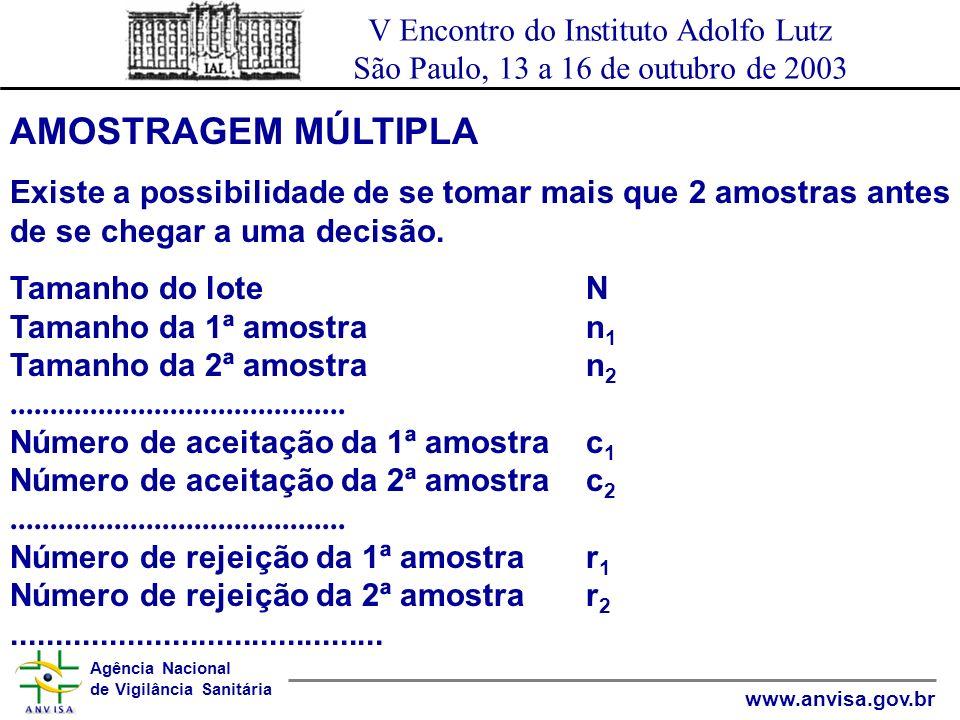 Agência Nacional de Vigilância Sanitária www.anvisa.gov.br V Encontro do Instituto Adolfo Lutz São Paulo, 13 a 16 de outubro de 2003 AMOSTRAGEM MÚLTIP