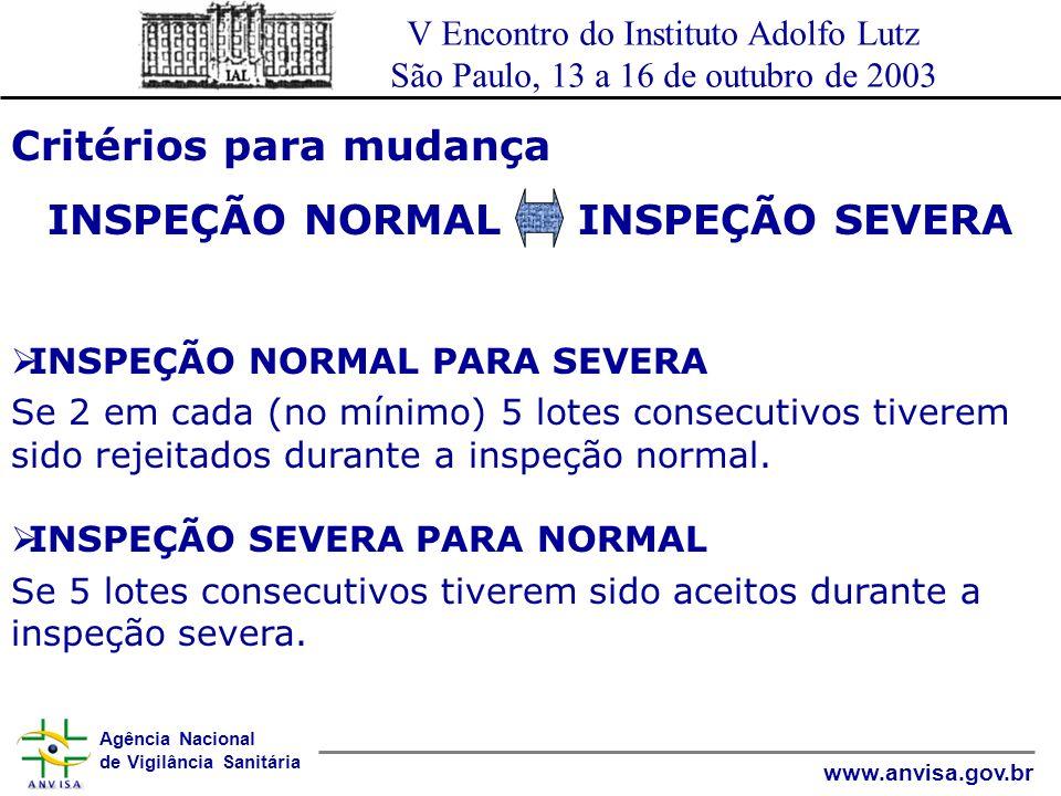 Agência Nacional de Vigilância Sanitária www.anvisa.gov.br V Encontro do Instituto Adolfo Lutz São Paulo, 13 a 16 de outubro de 2003 Critérios para mudança INSPEÇÃO NORMALINSPEÇÃO SEVERA Escolha de plano para inspeção severa: Mantenha a mesma letra de código que antes, mas use um NQA menor que o NQA usado para inspeção normal Exemplo: INSPEÇÃO NORMAL: NQA=4% com letra de código J INSPEÇÃO SEVERA: NQA=2,5% com letra de código J