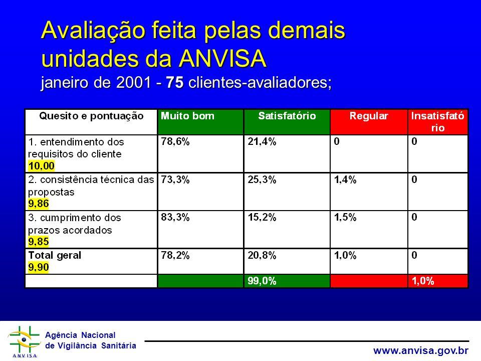 Agência Nacional de Vigilância Sanitária www.anvisa.gov.br Avaliação feita pelas demais unidades da ANVISA janeiro de 2001 - 75 clientes-avaliadores;
