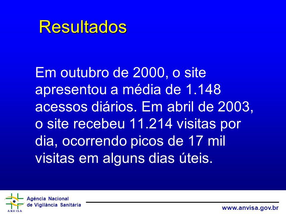 Agência Nacional de Vigilância Sanitária www.anvisa.gov.br Em outubro de 2000, o site apresentou a média de 1.148 acessos diários. Em abril de 2003, o