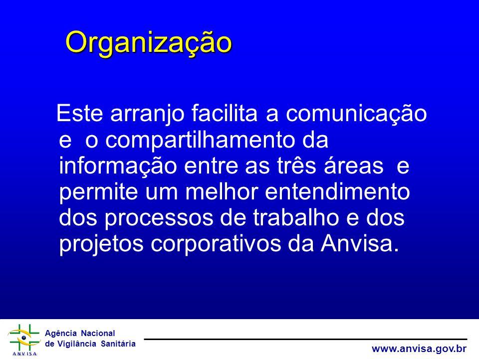 Agência Nacional de Vigilância Sanitária www.anvisa.gov.br Este arranjo facilita a comunicação e o compartilhamento da informação entre as três áreas
