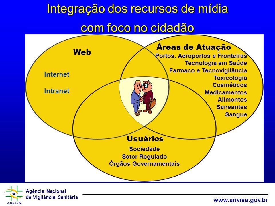 Agência Nacional de Vigilância Sanitária www.anvisa.gov.br Integração dos recursos de mídia com foco no cidadão Portos, Aeroportos e Fronteiras Tecnol