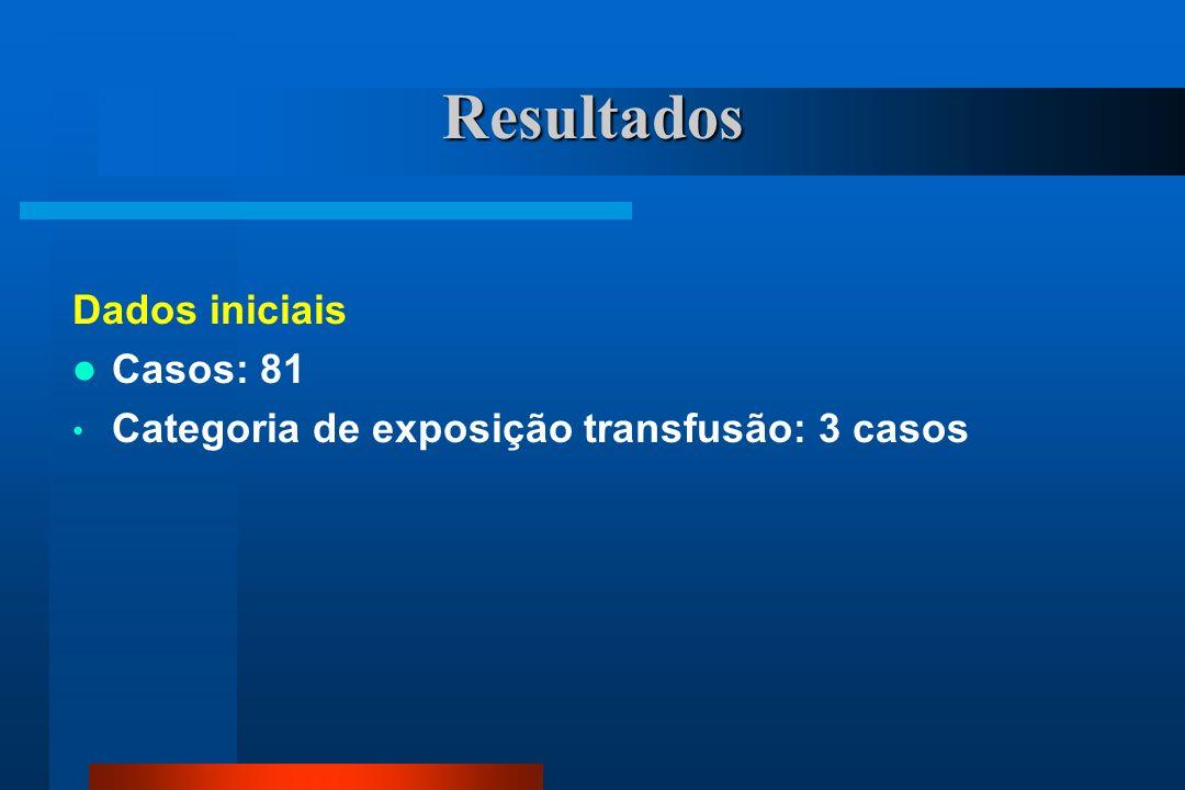Resultados Dados iniciais Casos: 81 Categoria de exposição transfusão: 3 casos