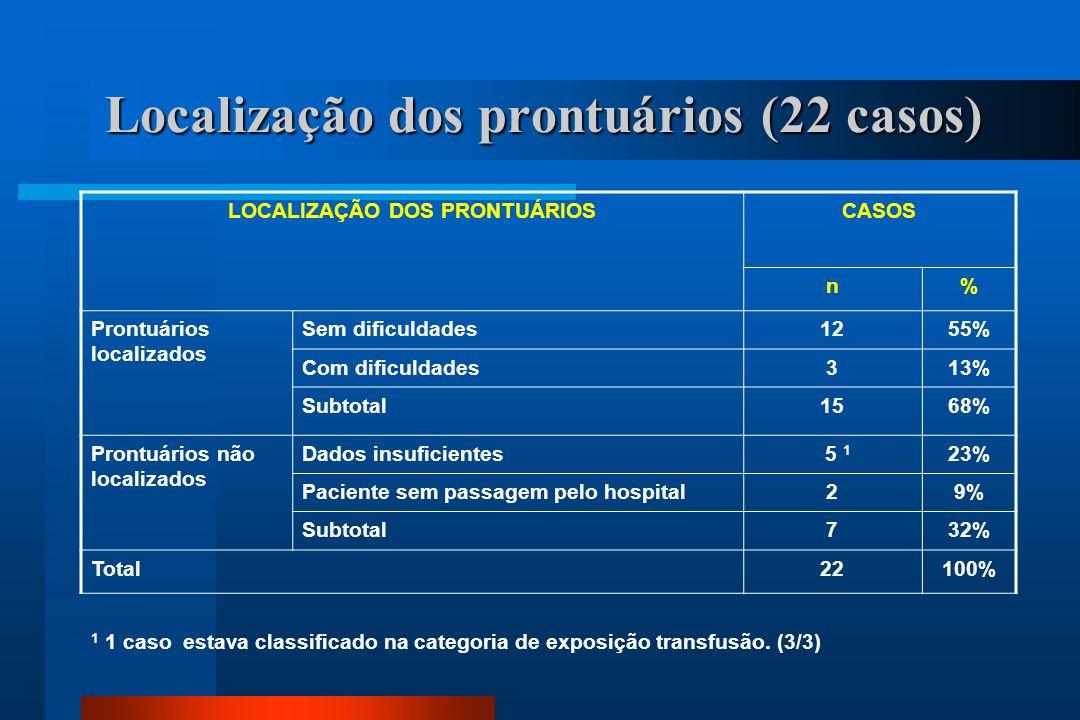 Localização dos prontuários (22 casos) LOCALIZAÇÃO DOS PRONTUÁRIOSCASOS n% Prontuários localizados Sem dificuldades1255% Com dificuldades313% Subtotal1568% Prontuários não localizados Dados insuficientes 5 1 23% Paciente sem passagem pelo hospital29% Subtotal732% Total22100% 1 1 caso estava classificado na categoria de exposição transfusão.