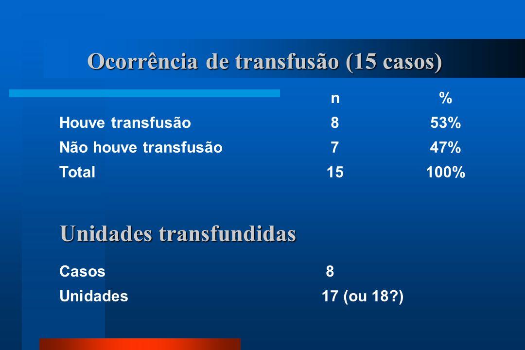 Ocorrência de transfusão (15 casos) n% Houve transfusão853% Não houve transfusão747% Total15100% Unidades transfundidas Casos 8 Unidades 17 (ou 18?)