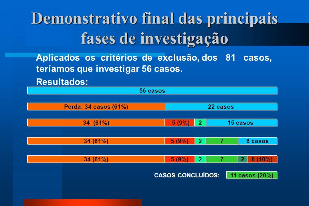 Demonstrativo final das principais fases de investigação Aplicados os critérios de exclusão, dos 81 casos, teríamos que investigar 56 casos.
