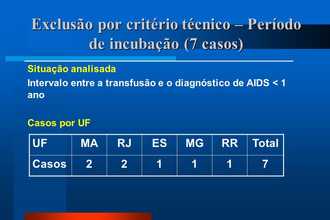 Exclusão por critério técnico – Período de incubação (7 casos) Situação analisada Intervalo entre a transfusão e o diagnóstico de AIDS < 1 ano Casos por UF UFMARJESMGRRTotal Casos221117