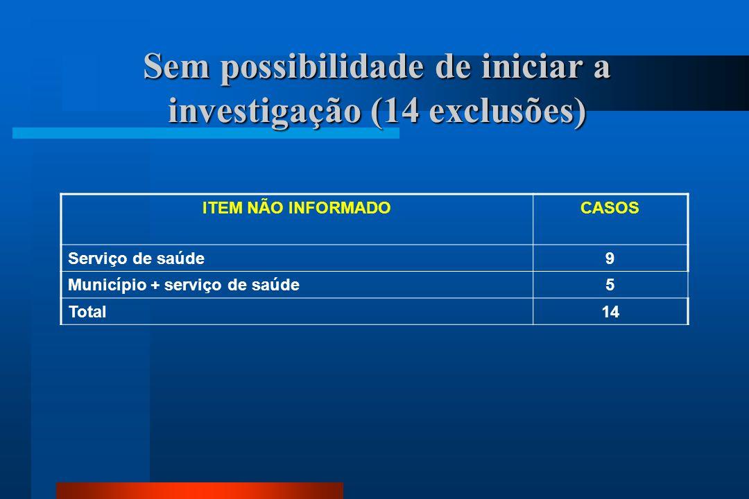 Sem possibilidade de iniciar a investigação (14 exclusões) ITEM NÃO INFORMADOCASOS Serviço de saúde9 Município + serviço de saúde5 Total14