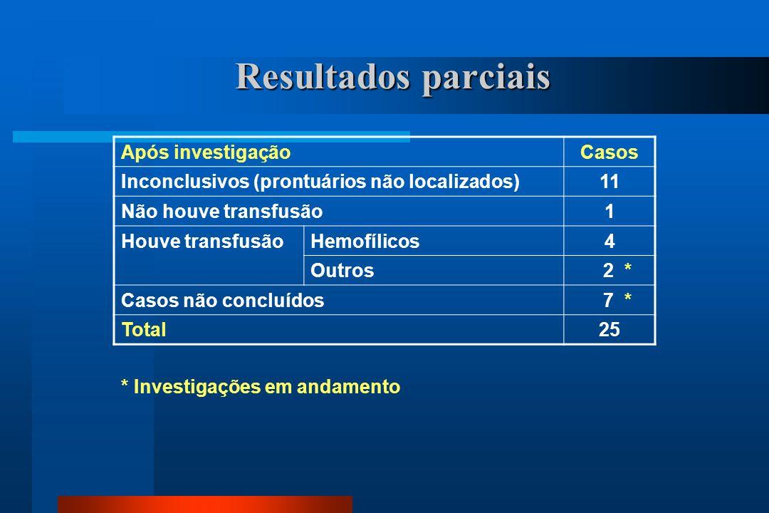 Resultados parciais Após investigaçãoCasos Inconclusivos (prontuários não localizados)11 Não houve transfusão1 Houve transfusãoHemofílicos4 Outros 2 * Casos não concluídos 7 * Total25 * Investigações em andamento