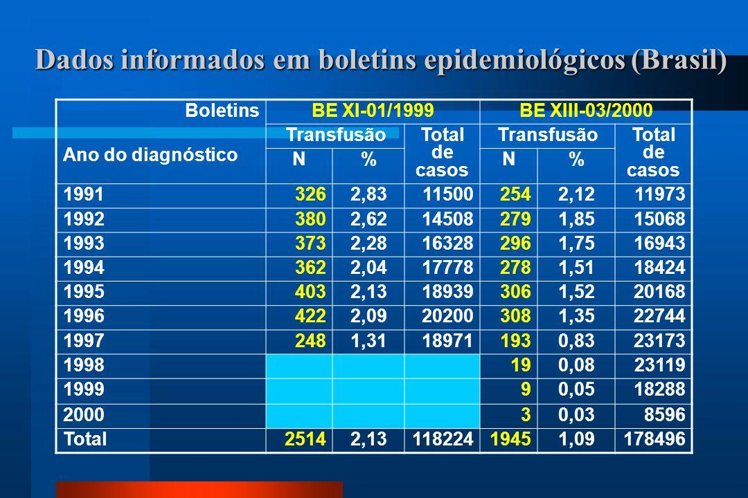 Dados informados em boletins epidemiológicos (Brasil) Boletins Ano do diagnóstico BE XI-01/1999BE XIII-03/2000 TransfusãoTotal de casos TransfusãoTotal de casos N%N% 19913262,83115002542,1211973 19923802,62145082791,8515068 19933732,28163282961,7516943 19943622,04177782781,5118424 19954032,13189393061,5220168 19964222,09202003081,3522744 19972481,31189711930,8323173 1998190,0823119 199990,0518288 200030,038596 Total25142,1311822419451,09178496
