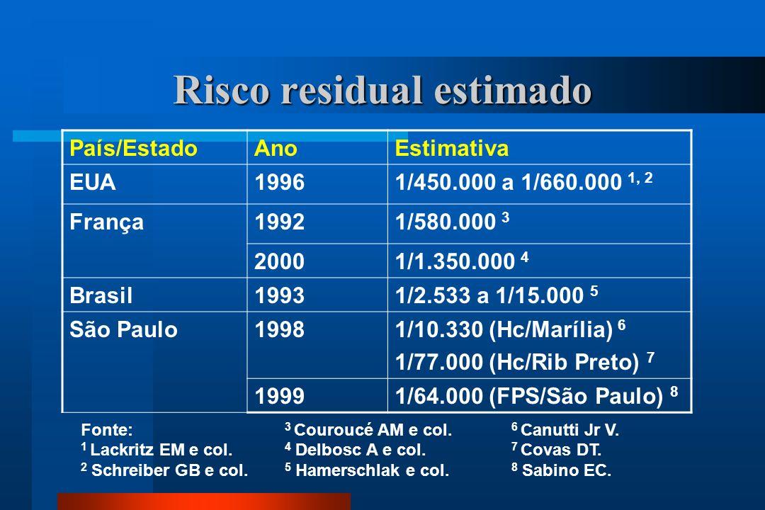 Risco residual estimado País/EstadoAnoEstimativa EUA19961/450.000 a 1/660.000 1, 2 França19921/580.000 3 20001/1.350.000 4 Brasil19931/2.533 a 1/15.000 5 São Paulo19981/10.330 (Hc/Marília) 6 1/77.000 (Hc/Rib Preto) 7 19991/64.000 (FPS/São Paulo) 8 Fonte: 1 Lackritz EM e col.
