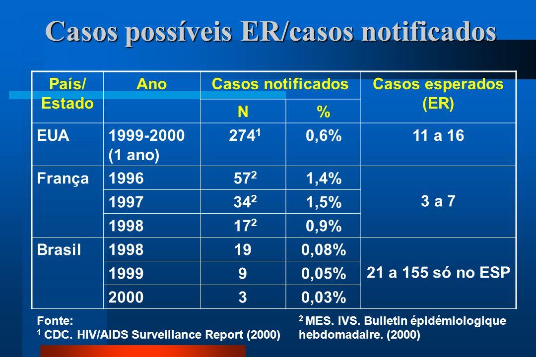 Casos possíveis ER/casos notificados País/ Estado AnoCasos notificadosCasos esperados (ER) N% EUA1999-2000 (1 ano) 274 1 0,6%11 a 16 França1996 57 2 1,4% 3 a 7 1997 34 2 1,5% 1998 17 2 0,9% Brasil1998190,08% 21 a 155 só no ESP 199990,05% 200030,03% Fonte: 1 CDC.