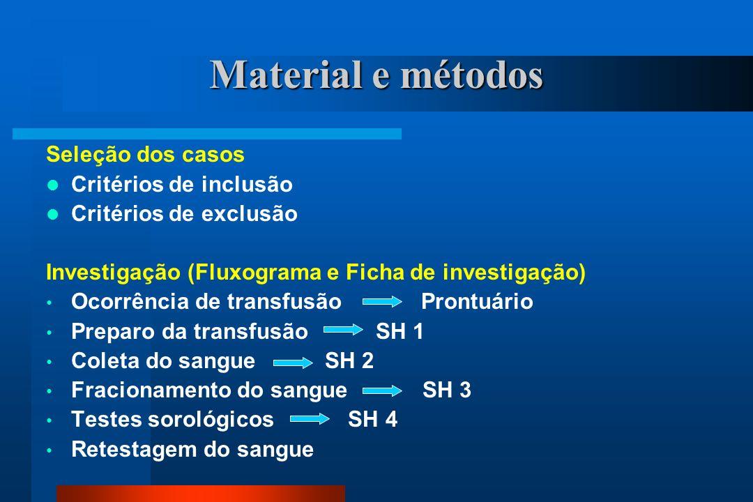 Material e métodos Seleção dos casos Critérios de inclusão Critérios de exclusão Investigação (Fluxograma e Ficha de investigação) Ocorrência de transfusão Prontuário Preparo da transfusão SH 1 Coleta do sangue SH 2 Fracionamento do sangue SH 3 Testes sorológicos SH 4 Retestagem do sangue