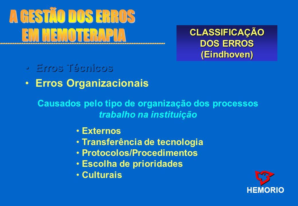 HEMORIO CLASSIFICAÇÃO DOS ERROS (Eindhoven) Causados pelo tipo de organização dos processos trabalho na instituição Erros TécnicosErros Técnicos Erros