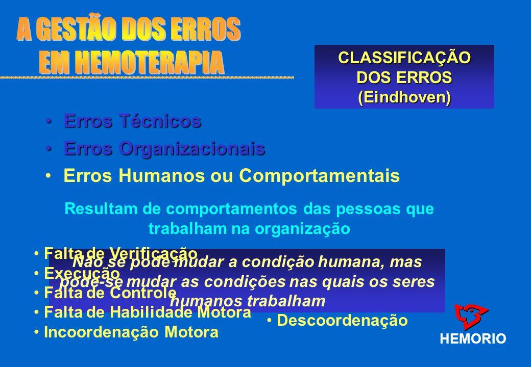 Erros TécnicosErros Técnicos Erros OrganizacionaisErros Organizacionais Erros Humanos ou Comportamentais HEMORIO CLASSIFICAÇÃO DOS ERROS (Eindhoven) R