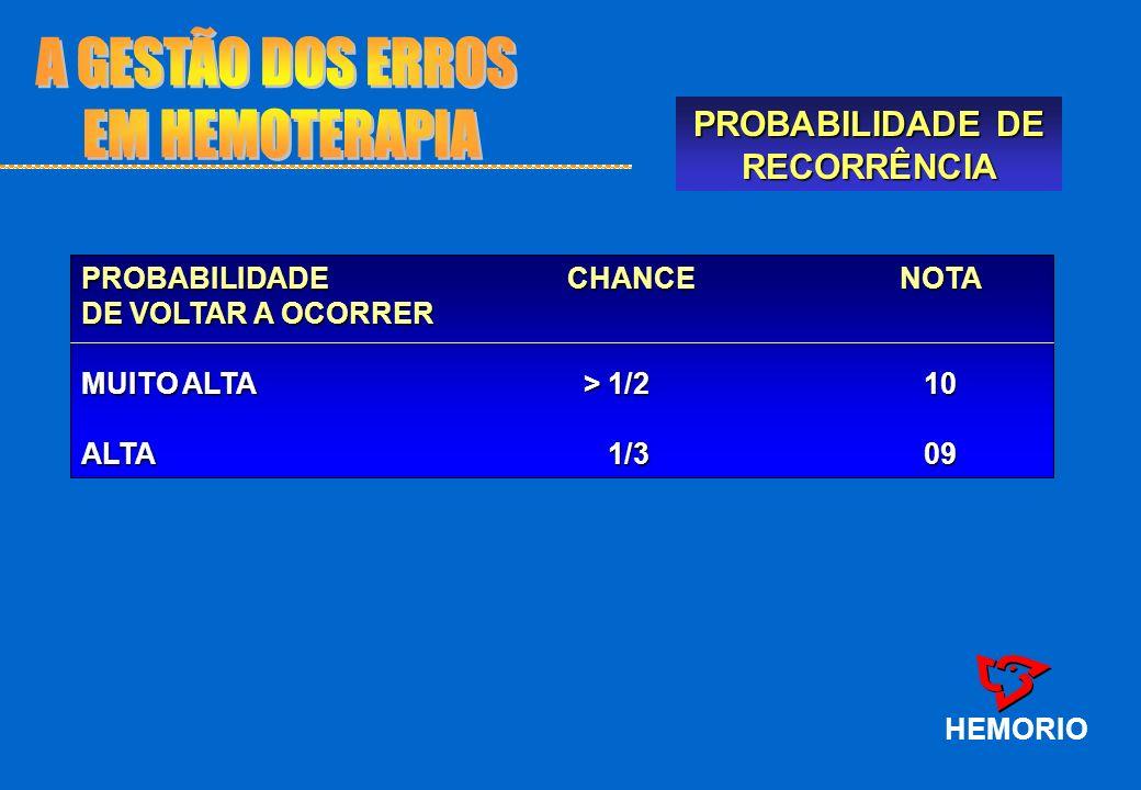 PROBABILIDADE DE RECORRÊNCIA HEMORIO PROBABILIDADE CHANCE NOTA DE VOLTAR A OCORRER MUITO ALTA > 1/2 10 ALTA 1/309