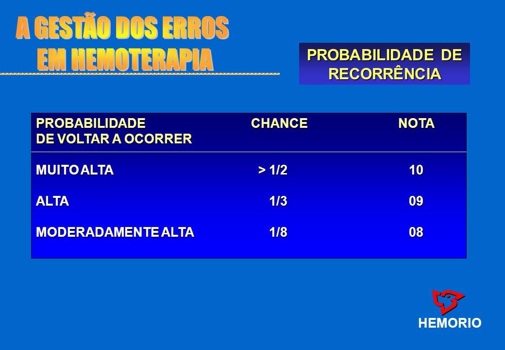 PROBABILIDADE DE RECORRÊNCIA HEMORIO PROBABILIDADE CHANCE NOTA DE VOLTAR A OCORRER MUITO ALTA > 1/2 10 ALTA 1/309 MODERADAMENTE ALTA 1/808