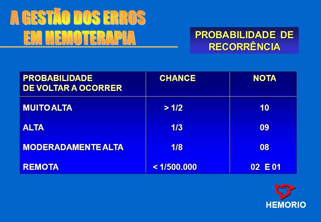 PROBABILIDADE DE RECORRÊNCIA HEMORIO PROBABILIDADE CHANCE NOTA DE VOLTAR A OCORRER MUITO ALTA > 1/2 10 ALTA 1/309 MODERADAMENTE ALTA 1/808 REMOTA < 1/