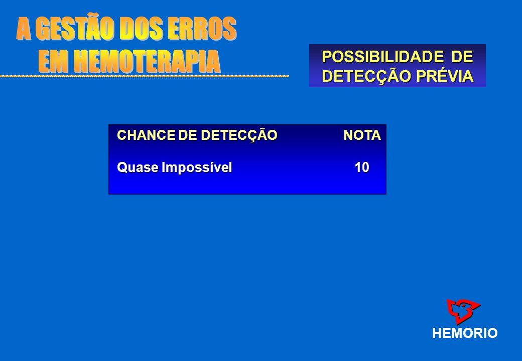 CHANCE DE DETECÇÃO NOTA Quase Impossível 10 CHANCE DE DETECÇÃO NOTA Quase Impossível 10 POSSIBILIDADE DE DETECÇÃO PRÉVIA HEMORIO