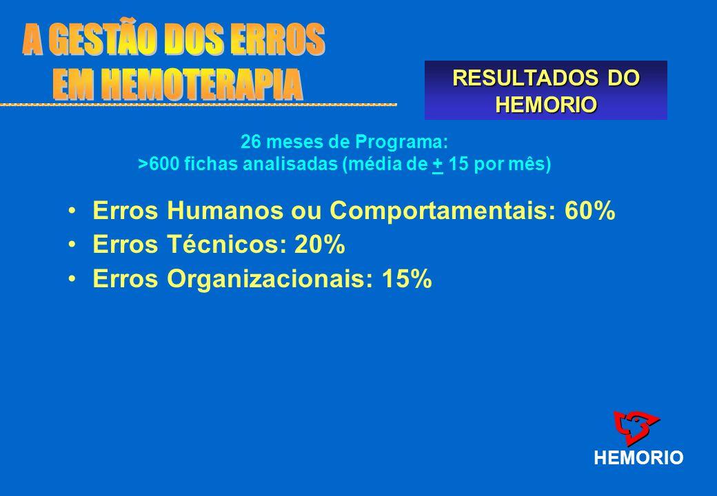 Erros Humanos ou Comportamentais: 60% Erros Técnicos: 20% Erros Organizacionais: 15% HEMORIO 26 meses de Programa: >600 fichas analisadas (média de +