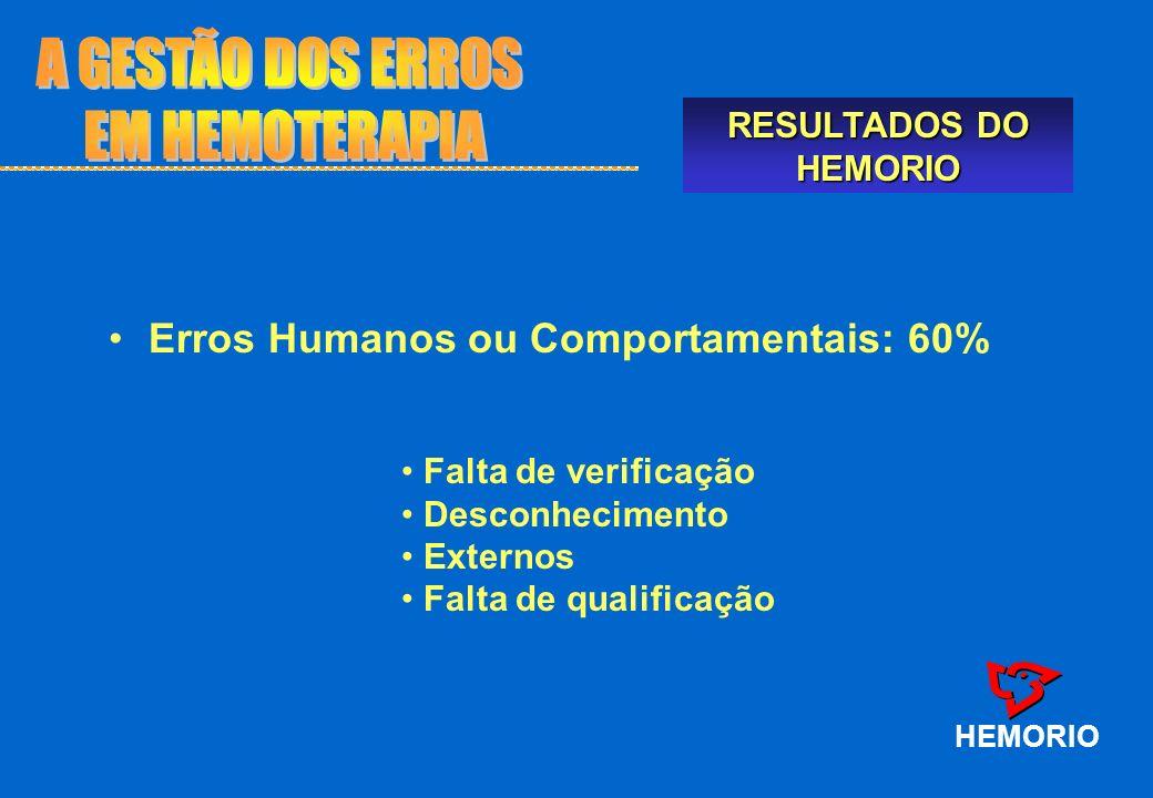 HEMORIO Falta de verificação Desconhecimento Externos Falta de qualificação Erros Humanos ou Comportamentais: 60% RESULTADOS DO HEMORIO