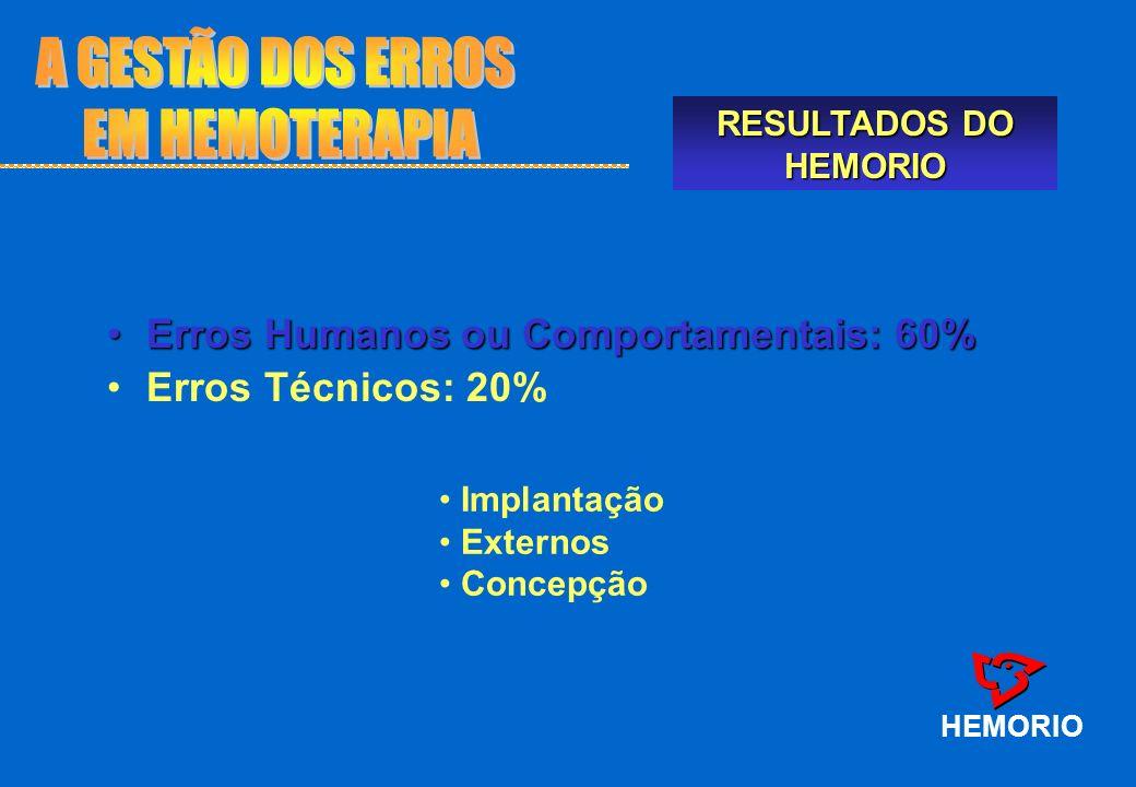 HEMORIO Erros Humanos ou Comportamentais: 60%Erros Humanos ou Comportamentais: 60% Erros Técnicos: 20% Implantação Externos Concepção RESULTADOS DO HE