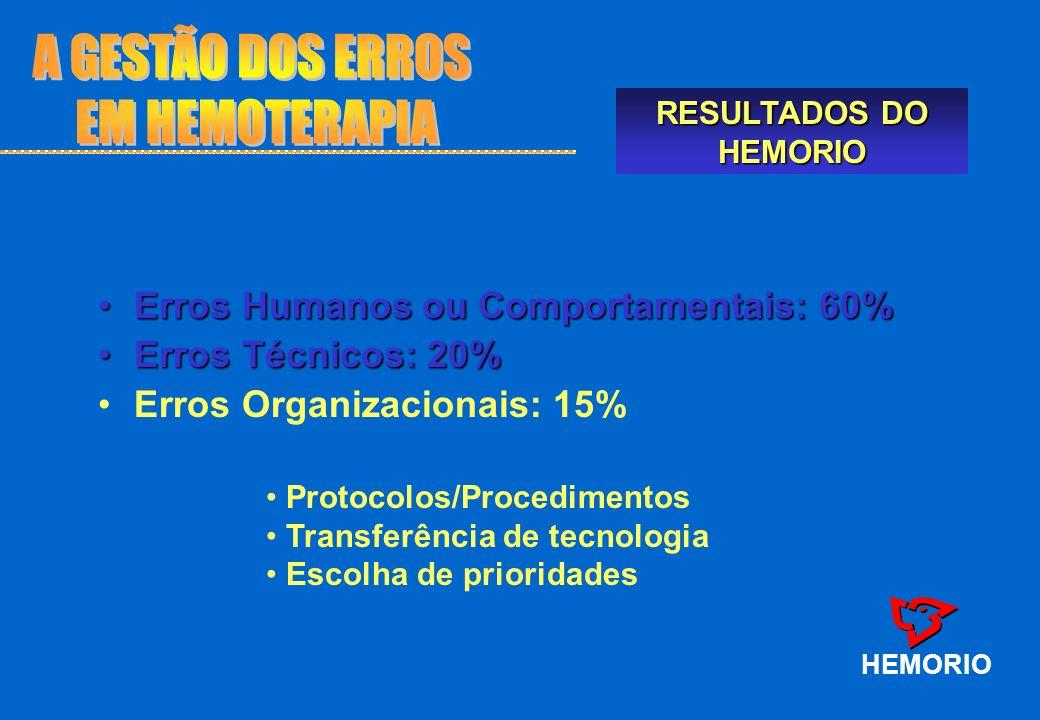 Erros Humanos ou Comportamentais: 60%Erros Humanos ou Comportamentais: 60% Erros Técnicos: 20%Erros Técnicos: 20% Erros Organizacionais: 15% HEMORIO P