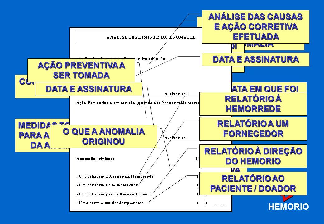 Criação de um Comitê para a análise das fichas de anomalia mais relevantes (Comitê de Erros) Descobrir as raízes do problema (Método dos por quês sucessivos) Criação de Critérios para a Análise dos Erros Elaboração de ficha para acompanhamento da correção / prevenção dos erros HEMORIO Como ?