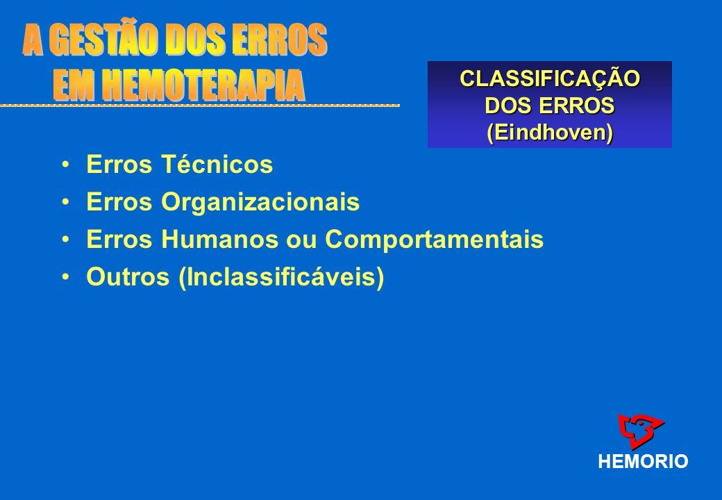 Causados por fatores técnicos presentes na organização HEMORIO CLASSIFICAÇÃO DOS ERROS (Eindhoven) Externos Concepção Implantação Material Erros Técnicos