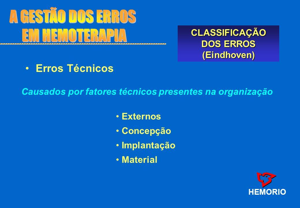 HEMORIO CLASSIFICAÇÃO DOS ERROS (Eindhoven) Causados pelo tipo de organização dos processos trabalho na instituição Erros TécnicosErros Técnicos Erros Organizacionais Externos Transferência de tecnologia Protocolos/Procedimentos Escolha de prioridades Culturais