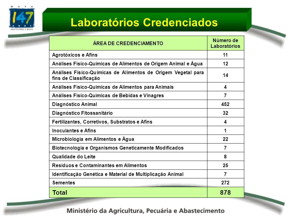 ÁREA DE CREDENCIAMENTO Número de Laboratórios Agrotóxicos e Afins11 Análises Físico-Quimicas de Alimentos de Origem Animal e Água12 Análises Físico-Quimicas de Alimentos de Origem Vegetal para fins de Classificação 14 Análises Físico-Quimicas de Alimentos para Animais4 Análises Físico-Químicas de Bebidas e Vinagres7 Diagnóstico Animal452 Diagnóstico Fitossanitário32 Fertilizantes, Corretivos, Substratos e Afins4 Inoculantes e Afins1 Microbiologia em Alimentos e Água22 Biotecnologia e Organismos Geneticamente Modificados7 Qualidade do Leite8 Resíduos e Contaminantes em Alimentos25 Identificação Genética e Material de Multiplicação Animal7 Sementes272 Total878 Laboratórios Credenciados