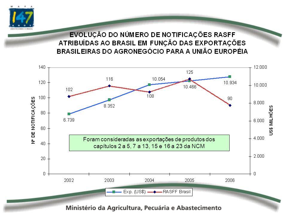 Foram consideradas as exportações de produtos dos capítulos 2 a 5, 7 a 13, 15 e 16 a 23 da NCM