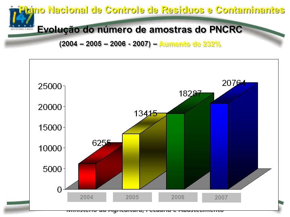 Plano Nacional de Controle de Resíduos e Contaminantes Evolução do número de amostras do PNCRC (2004 – 2005 – 2006 - 2007) – Aumento de 232% Evolução do número de amostras do PNCRC (2004 – 2005 – 2006 - 2007) – Aumento de 232% 200420052006 2007
