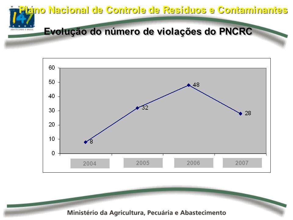 Plano Nacional de Controle de Resíduos e Contaminantes Evolução do número de violações do PNCRC 2004 200520062007
