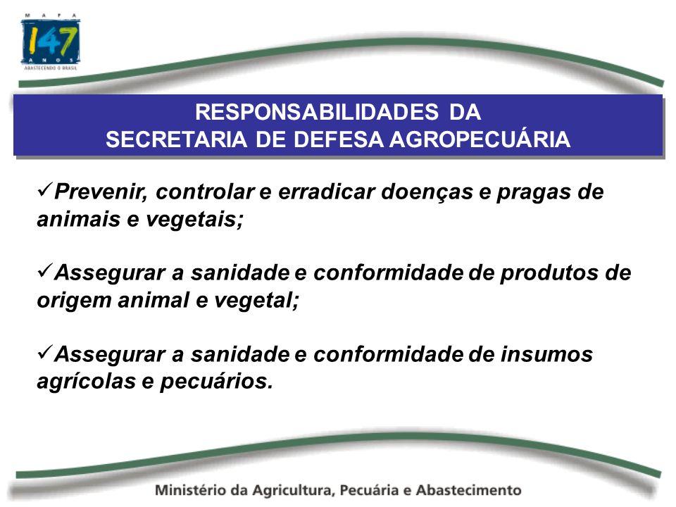 RESPONSABILIDADES DA SECRETARIA DE DEFESA AGROPECUÁRIA RESPONSABILIDADES DA SECRETARIA DE DEFESA AGROPECUÁRIA Prevenir, controlar e erradicar doenças e pragas de animais e vegetais; Assegurar a sanidade e conformidade de produtos de origem animal e vegetal; Assegurar a sanidade e conformidade de insumos agrícolas e pecuários.